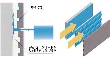 SIP工法